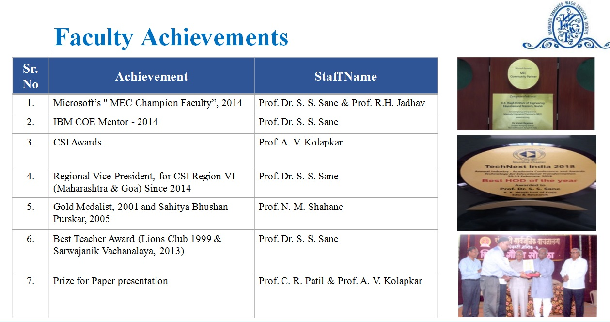 Faculty Achivements