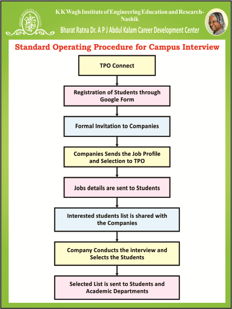 Standard Operating Procedure For Interview